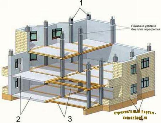 Технология строительства каркасно монолитного дома.